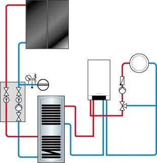 Solaranlage zur Trinkwassererwärmung Lamprecht Haustechnik in Radebeul bei Dresden
